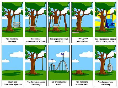 Путь проекта от и до