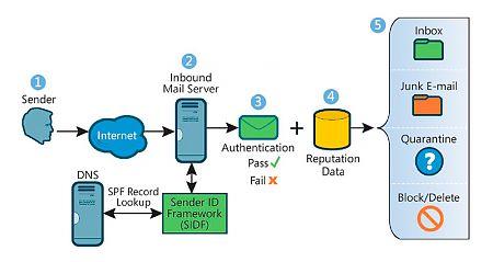 Sender ID Framework SPF Record