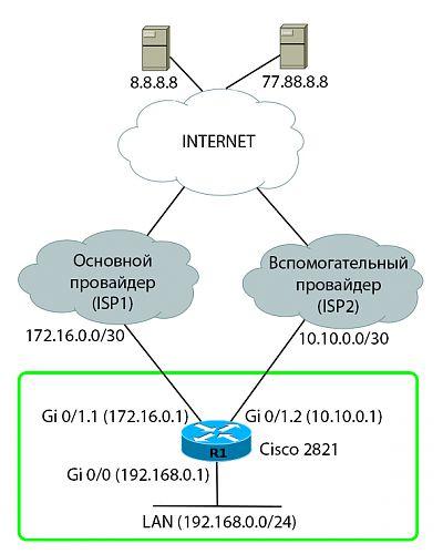 Cisco - резервирование канала
